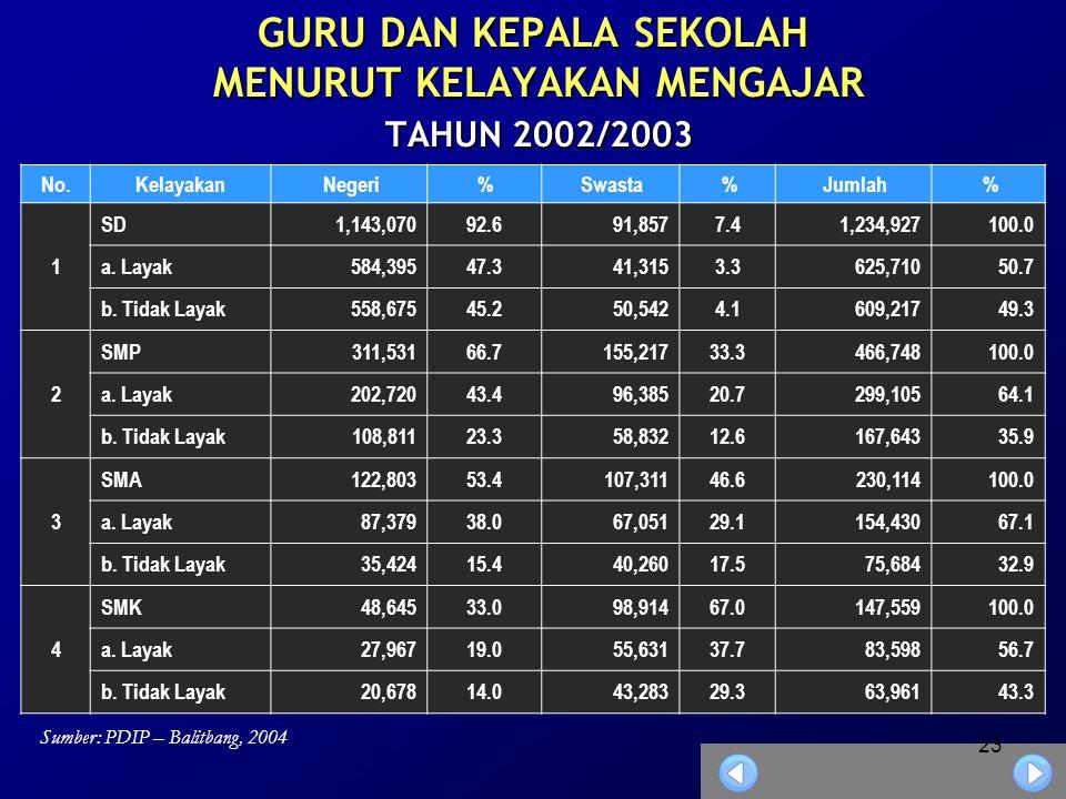 GURU DAN KEPALA SEKOLAH MENURUT KELAYAKAN MENGAJAR TAHUN 2002/2003