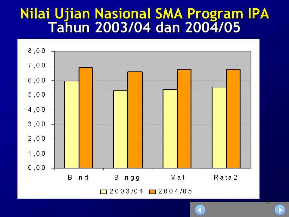Nilai Ujian Nasional SMA Program IPA Tahun 2003/04 dan 2004/05