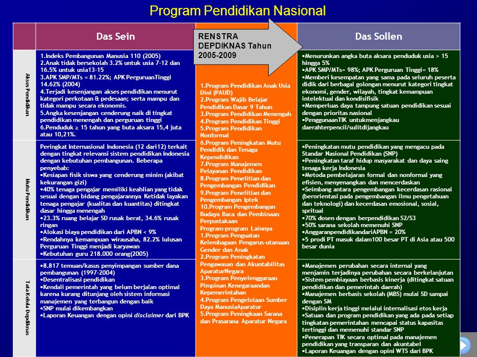 Program Pendidikan Nasional