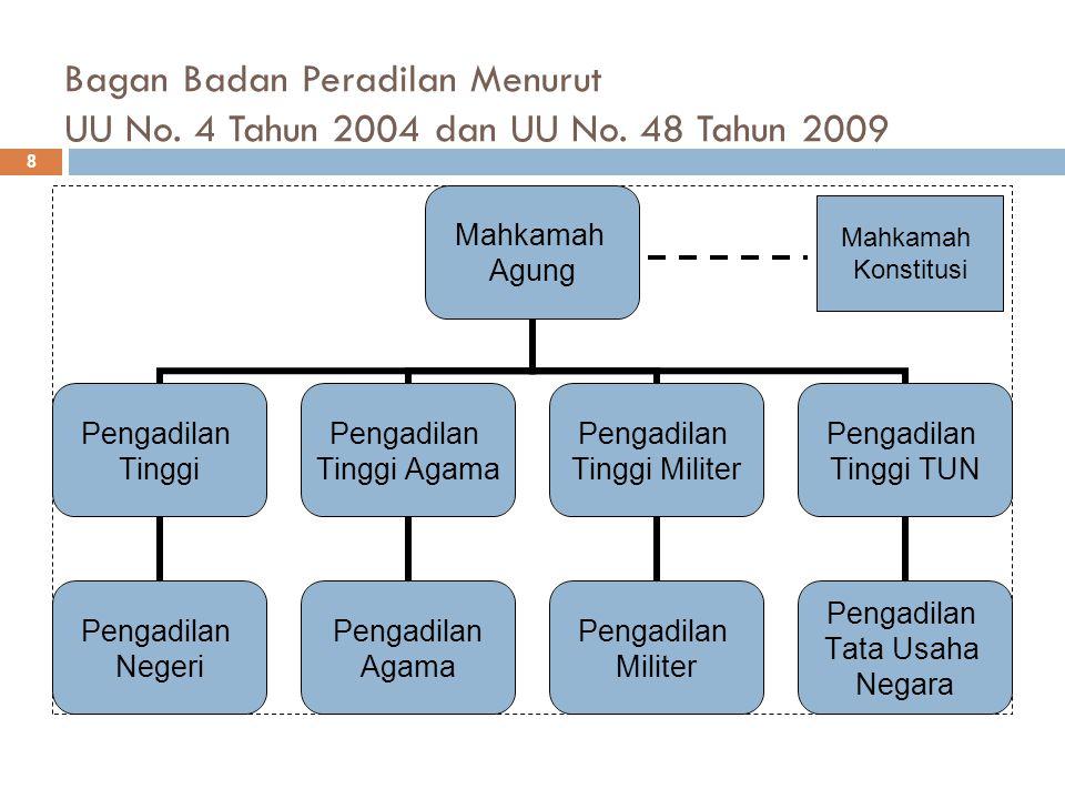 Bagan Badan Peradilan Menurut UU No. 4 Tahun 2004 dan UU No