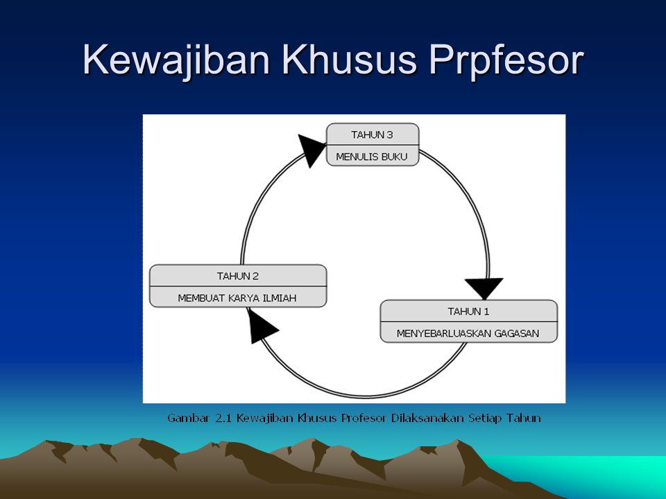 Kewajiban Khusus Prpfesor