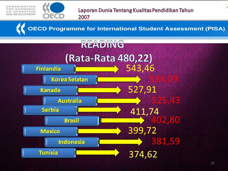 Laporan Dunia Tentang Kualitas Pendidikan Tahun 2007