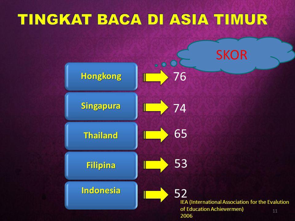 TINGKAT BACA DI ASIA TIMUR
