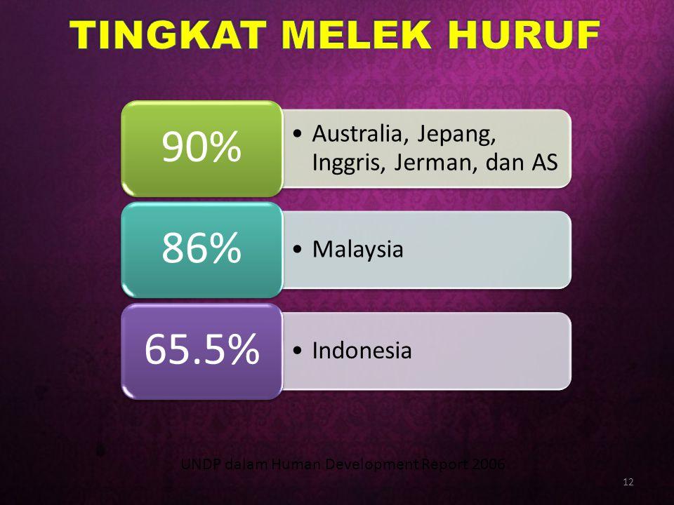 TINGKAT MELEK HURUF UNDP dalam Human Development Report 2006 90%