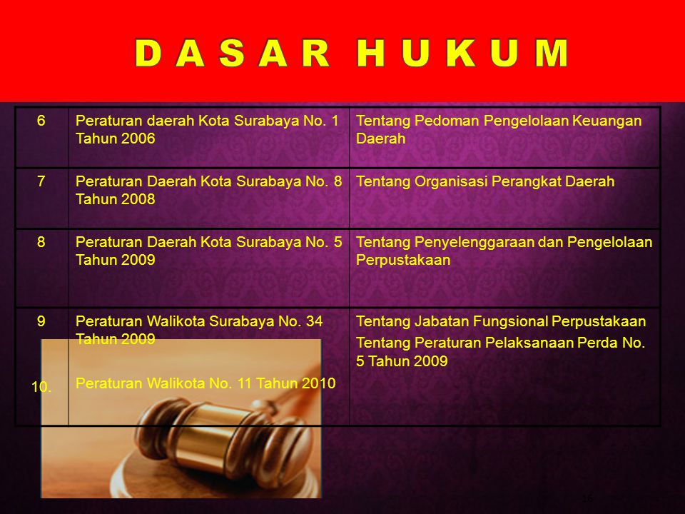 D A S A R H U K U M 6 Peraturan daerah Kota Surabaya No. 1 Tahun 2006