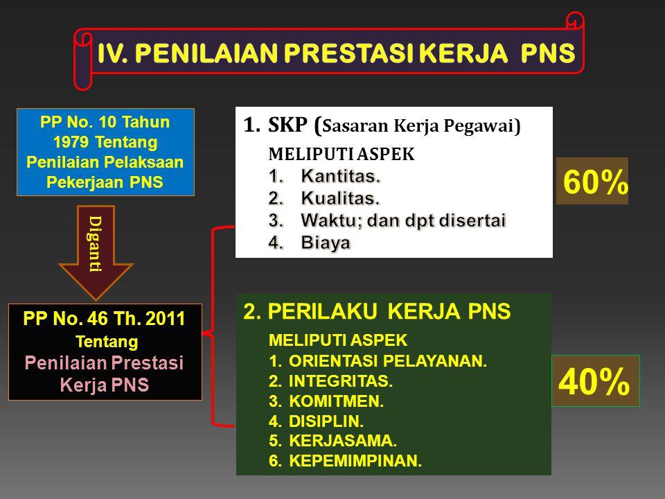 40% 60% IV. PENILAIAN PRESTASI KERJA PNS SKP (Sasaran Kerja Pegawai)