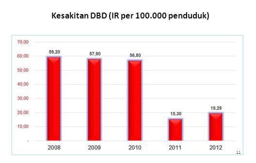 Kesakitan DBD (IR per 100.000 penduduk)