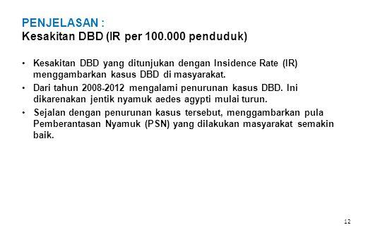 PENJELASAN : Kesakitan DBD (IR per 100.000 penduduk)
