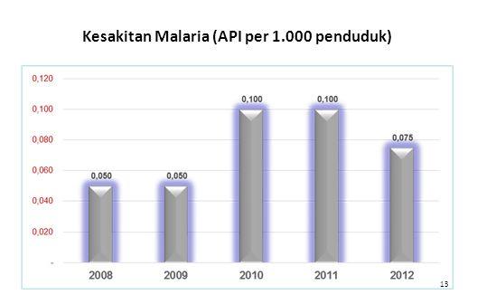 Kesakitan Malaria (API per 1.000 penduduk)