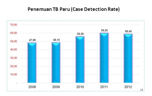 Penemuan TB Paru (Case Detection Rate)