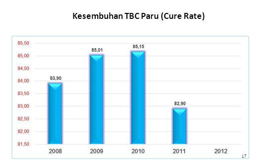 Kesembuhan TBC Paru (Cure Rate)