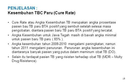 PENJELASAN : Kesembuhan TBC Paru (Cure Rate)
