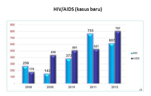 HIV/AIDS (kasus baru)