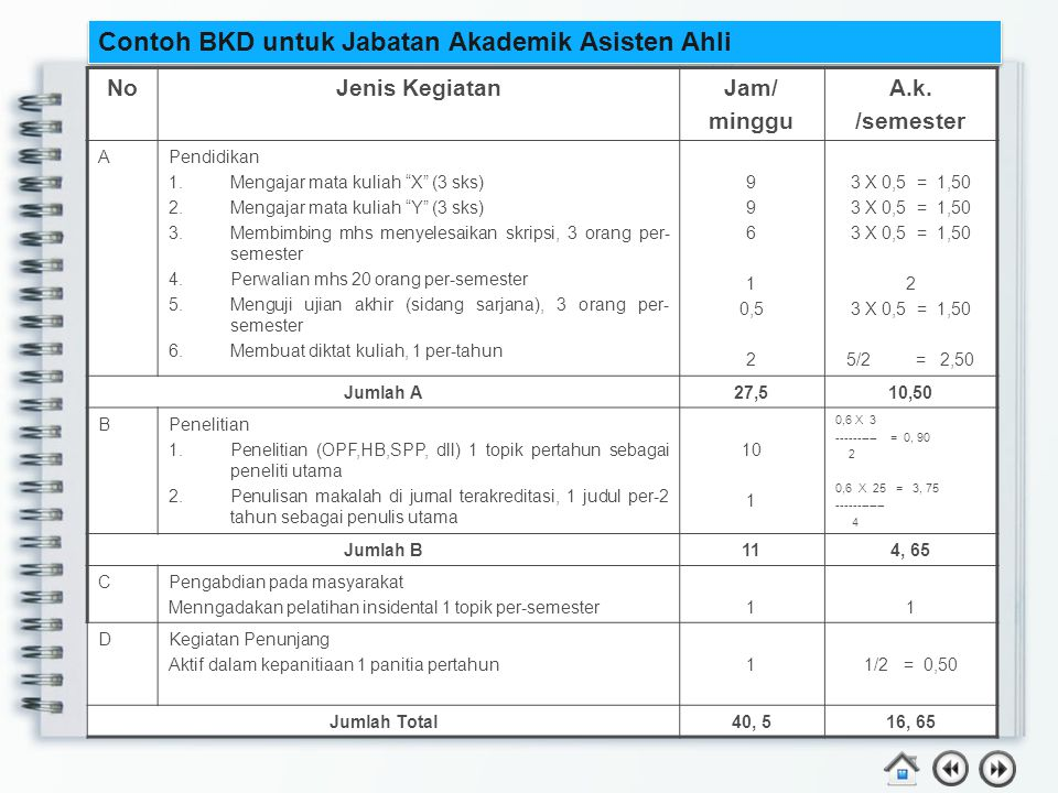 Contoh BKD untuk Jabatan Akademik Asisten Ahli