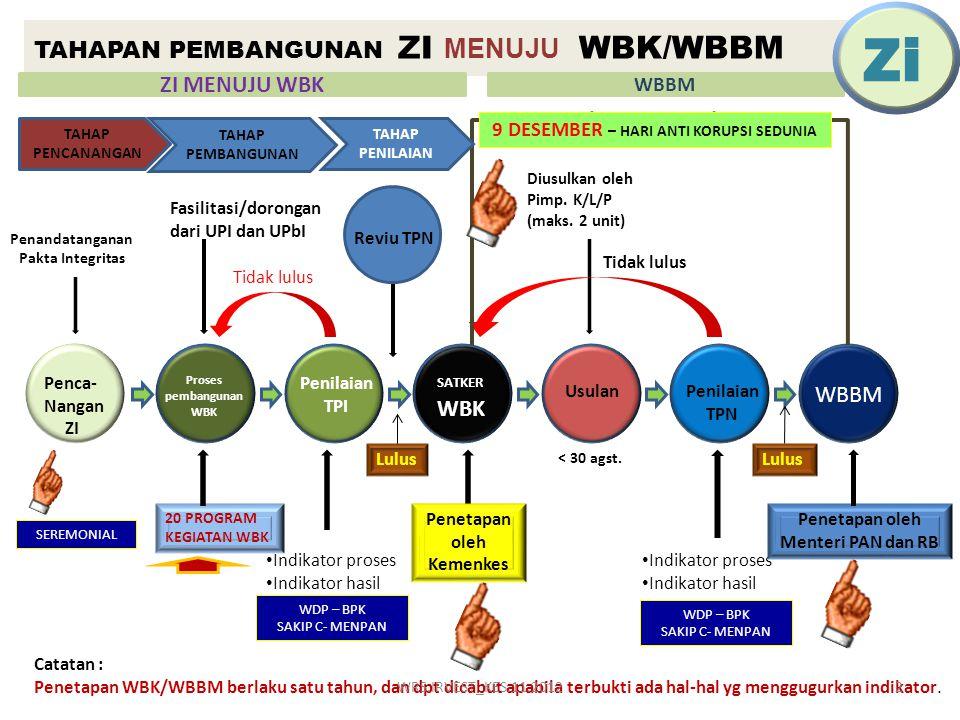 TAHAPAN PEMBANGUNAN ZI MENUJU WBK/WBBM
