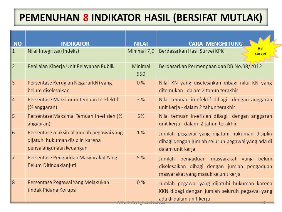 PEMENUHAN 8 INDIKATOR HASIL (BERSIFAT MUTLAK)