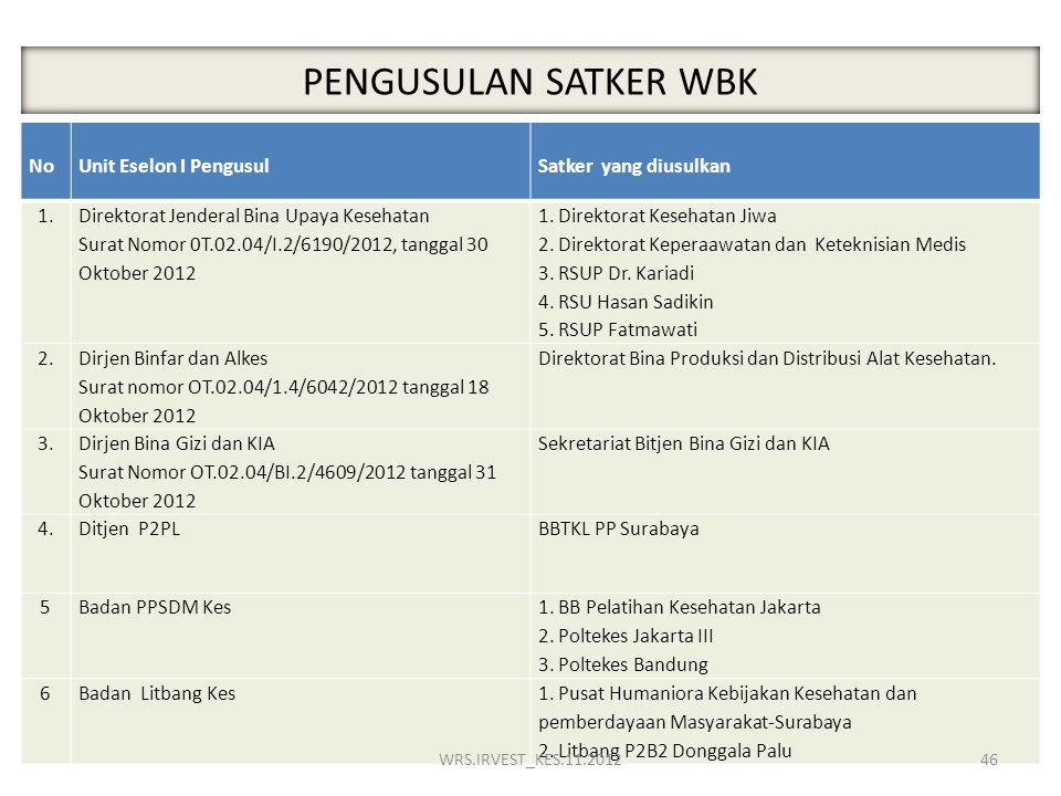 PENGUSULAN SATKER WBK No Unit Eselon I Pengusul Satker yang diusulkan