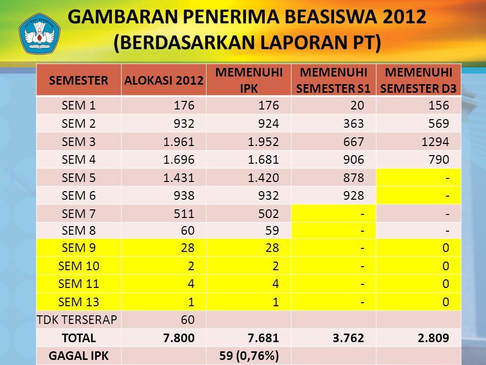 GAMBARAN PENERIMA BEASISWA 2012 (BERDASARKAN LAPORAN PT)