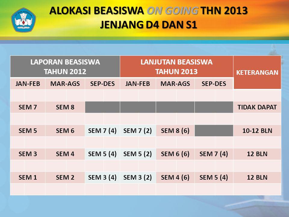 ALOKASI BEASISWA ON GOING THN 2013 JENJANG D4 DAN S1