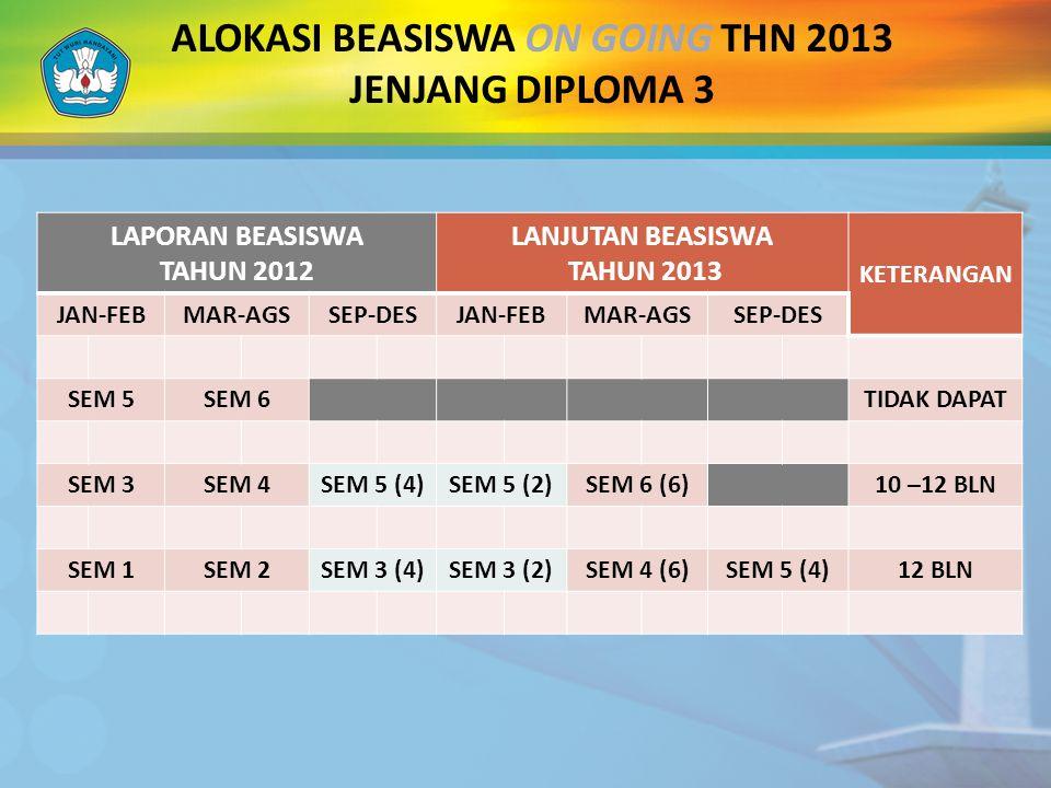 ALOKASI BEASISWA ON GOING THN 2013 JENJANG DIPLOMA 3