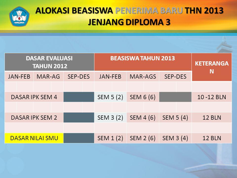 ALOKASI BEASISWA PENERIMA BARU THN 2013 JENJANG DIPLOMA 3