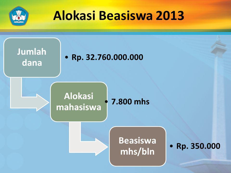 Alokasi Beasiswa 2013 Jumlah dana Alokasi mahasiswa Beasiswa mhs/bln