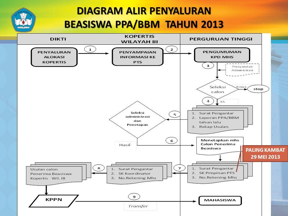 DIAGRAM ALIR PENYALURAN BEASISWA PPA/BBM TAHUN 2013
