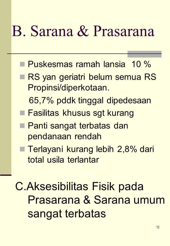 B. Sarana & Prasarana Aksesibilitas Fisik pada Prasarana & Sarana umum