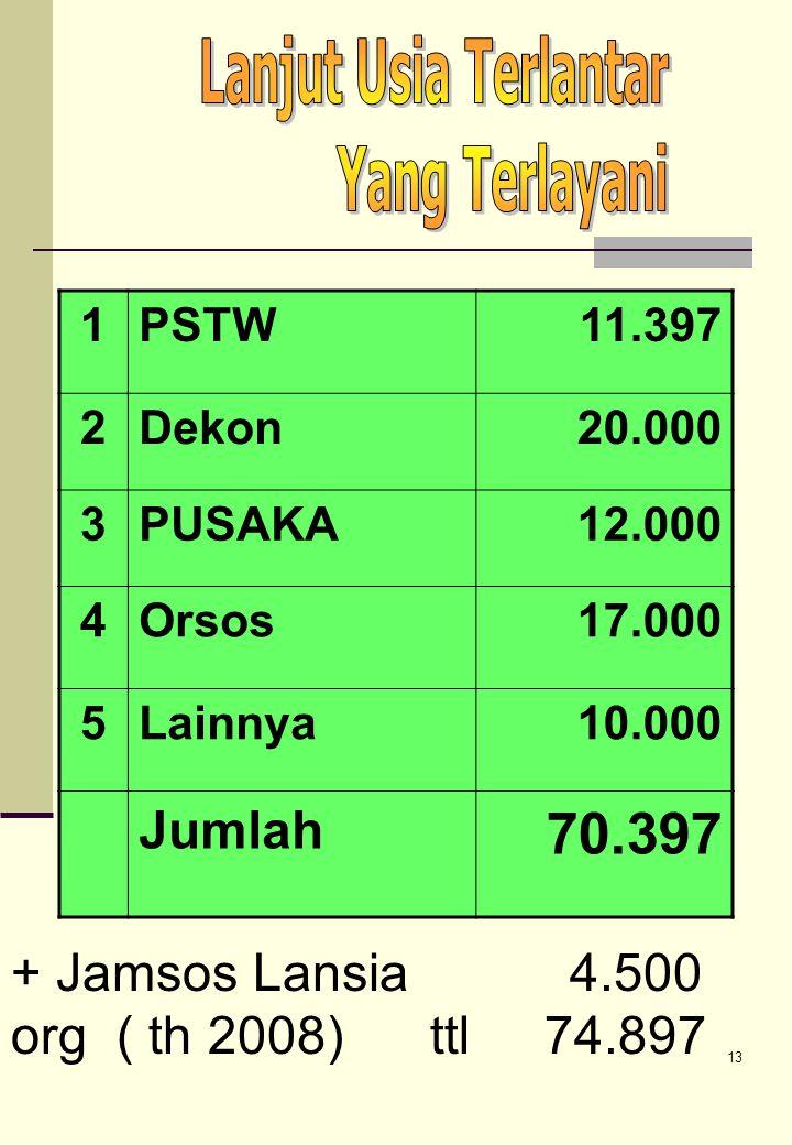 70.397 Jumlah + Jamsos Lansia 4.500 org ( th 2008) ttl 74.897 1 PSTW