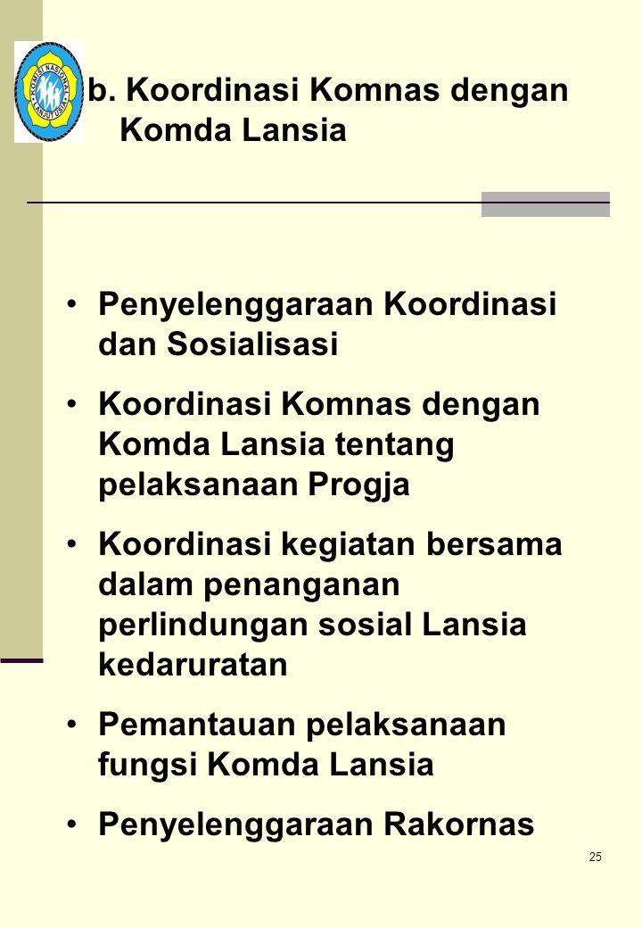 b. Koordinasi Komnas dengan Komda Lansia