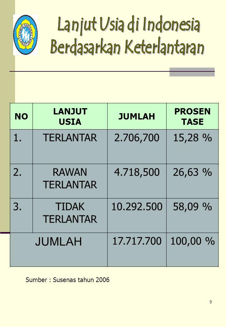1. TERLANTAR 2.706,700 15,28 % 2. RAWAN TERLANTAR 4.718,500 26,63 % 3.