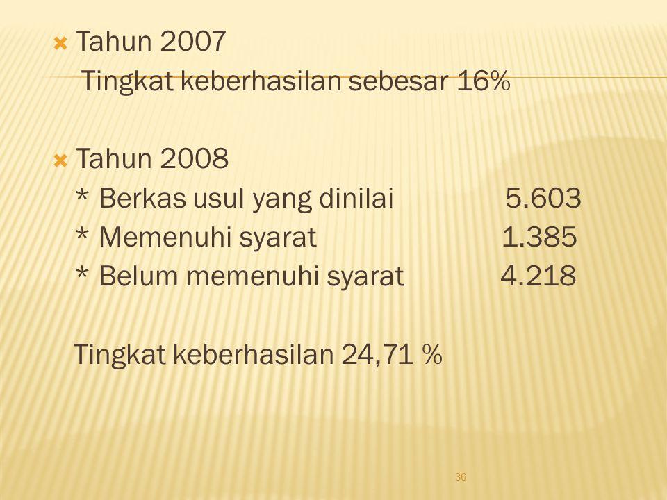 Tahun 2007 Tingkat keberhasilan sebesar 16% Tahun 2008. * Berkas usul yang dinilai 5.603.