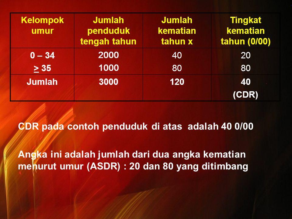 CDR pada contoh penduduk di atas adalah 40 0/00