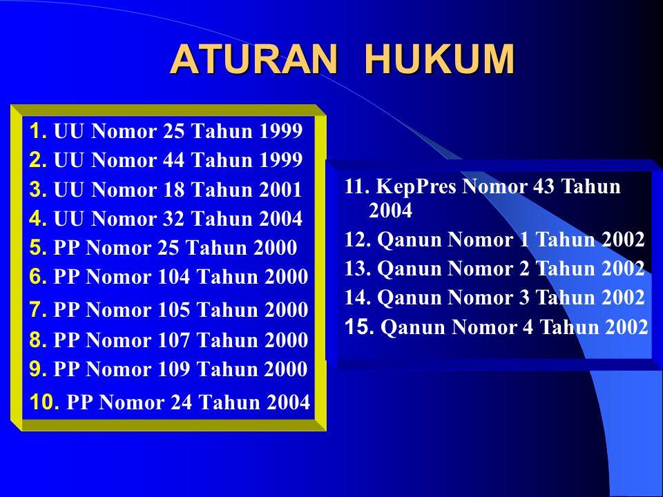 ATURAN HUKUM 1. UU Nomor 25 Tahun 1999 2. UU Nomor 44 Tahun 1999