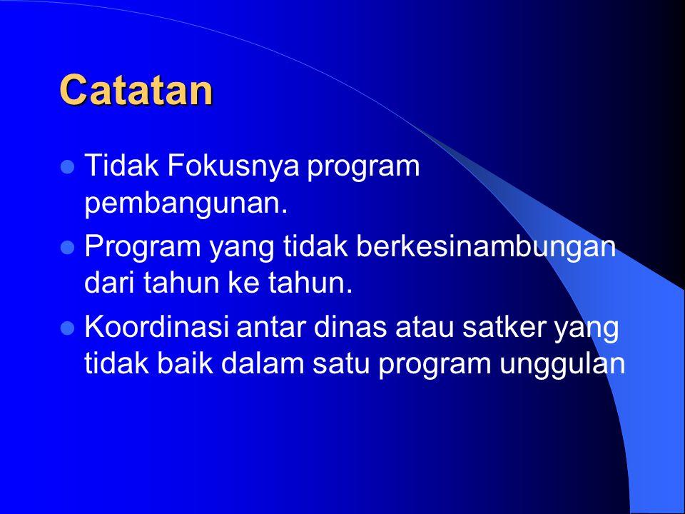 Catatan Tidak Fokusnya program pembangunan.