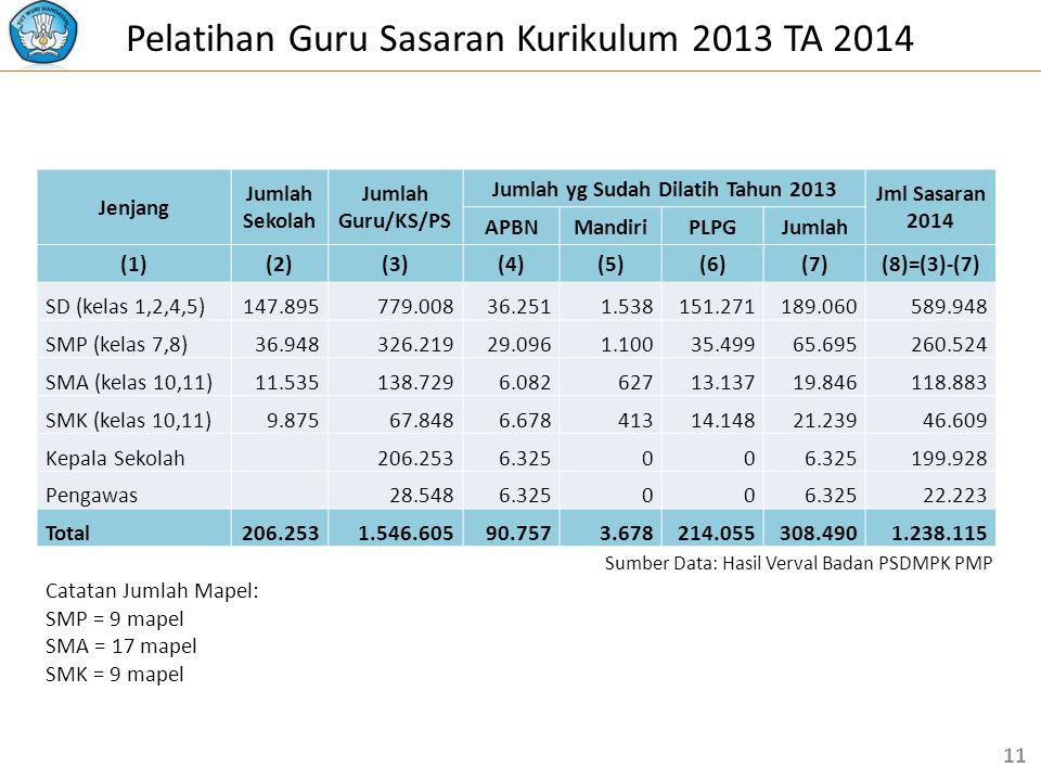 Pelatihan Guru Sasaran Kurikulum 2013 TA 2014