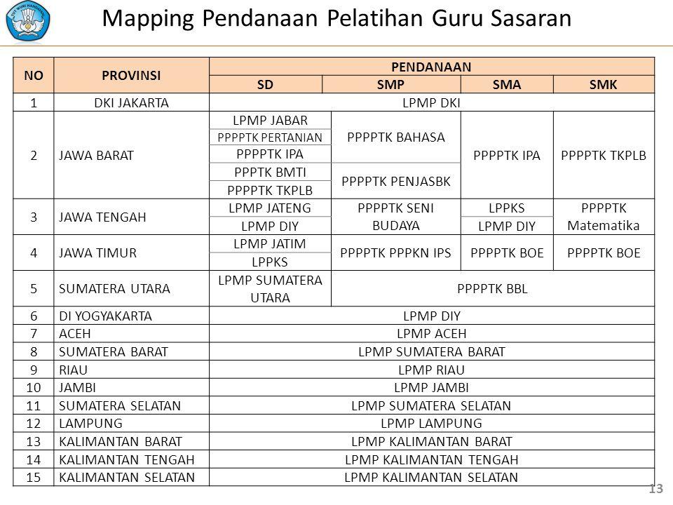 Mapping Pendanaan Pelatihan Guru Sasaran