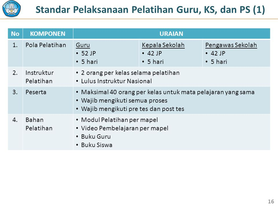 Standar Pelaksanaan Pelatihan Guru, KS, dan PS (1)
