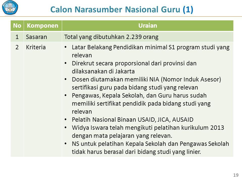 Calon Narasumber Nasional Guru (1)