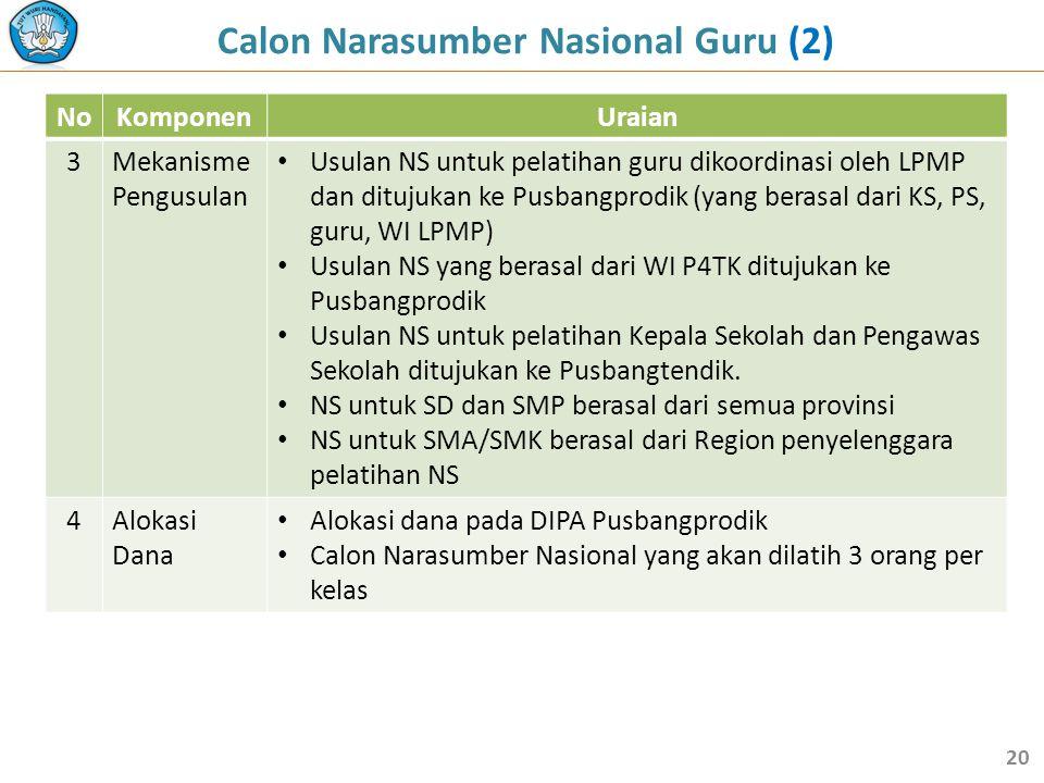Calon Narasumber Nasional Guru (2)