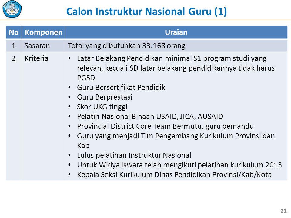 Calon Instruktur Nasional Guru (1)