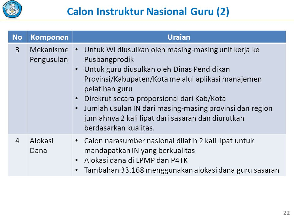 Calon Instruktur Nasional Guru (2)