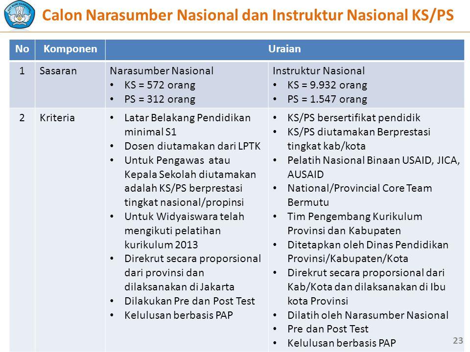 Calon Narasumber Nasional dan Instruktur Nasional KS/PS
