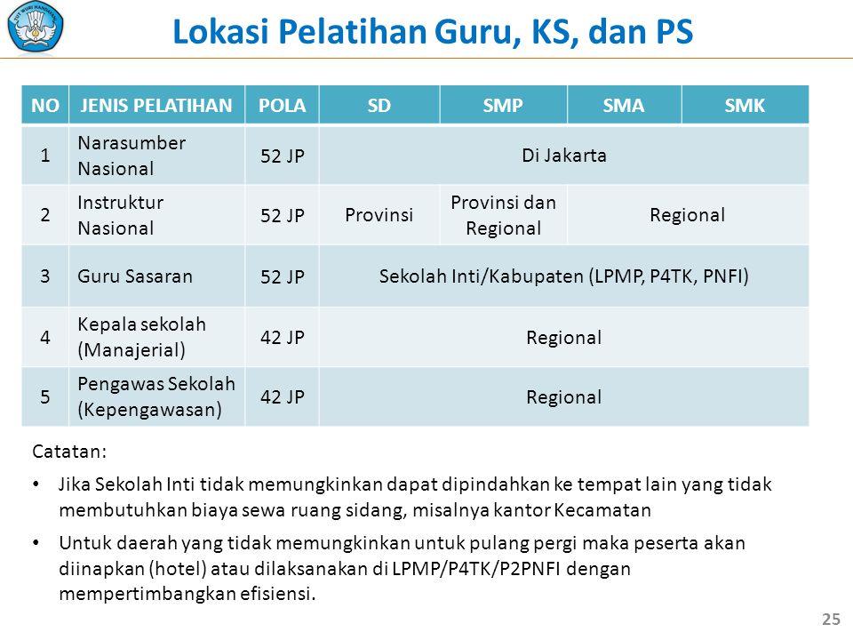 Lokasi Pelatihan Guru, KS, dan PS