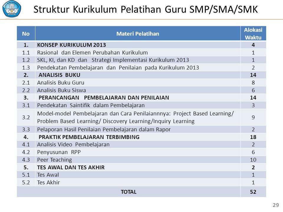Struktur Kurikulum Pelatihan Guru SMP/SMA/SMK