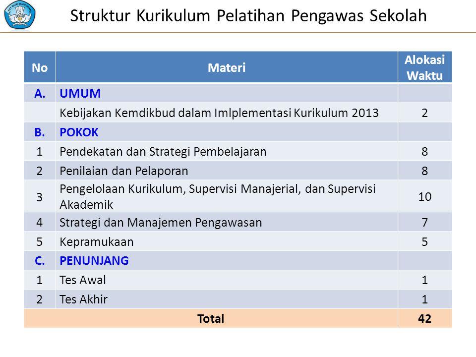 Struktur Kurikulum Pelatihan Pengawas Sekolah
