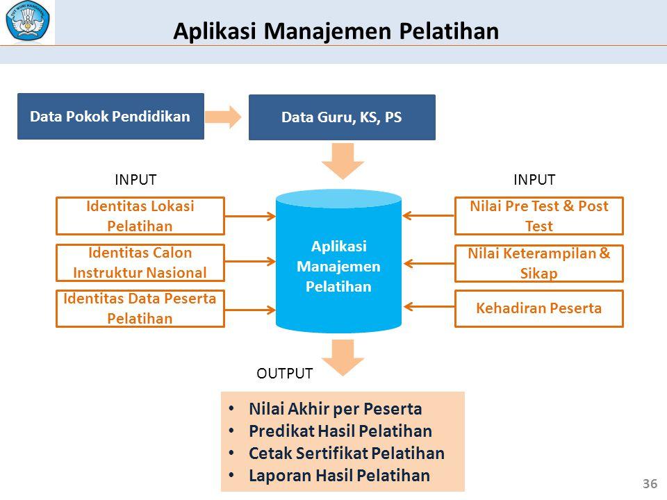 Aplikasi Manajemen Pelatihan