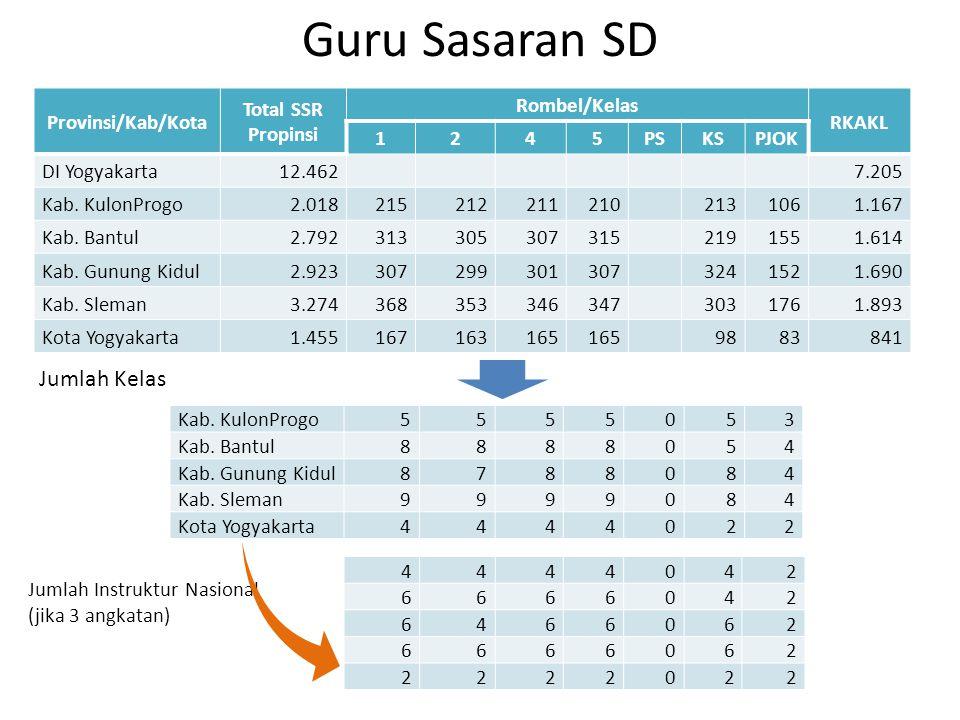 Guru Sasaran SD Jumlah Kelas Provinsi/Kab/Kota Total SSR Propinsi
