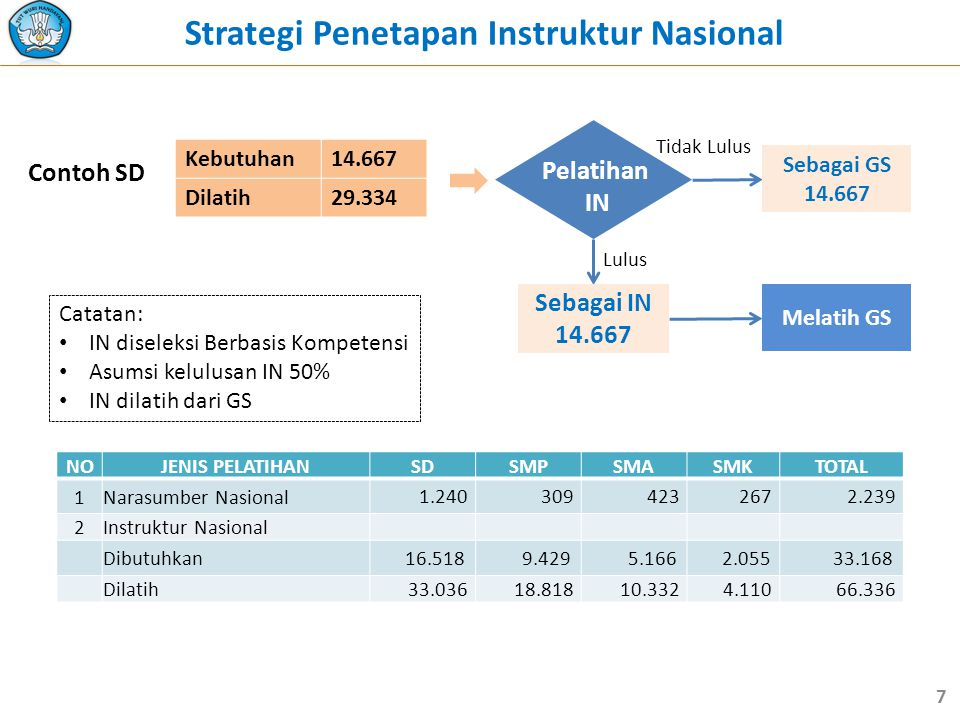 Strategi Penetapan Instruktur Nasional