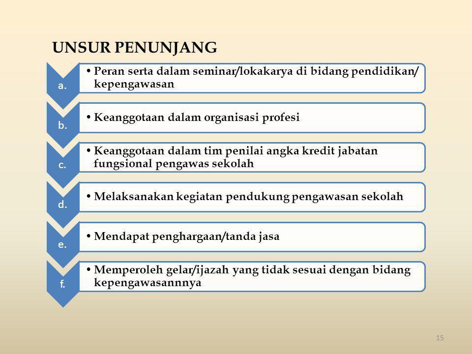 UNSUR PENUNJANG a. Peran serta dalam seminar/lokakarya di bidang pendidikan/ kepengawasan. b. Keanggotaan dalam organisasi profesi.